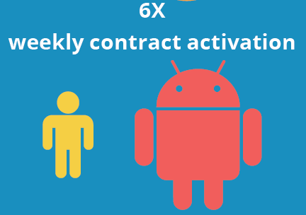 RPA contract activation